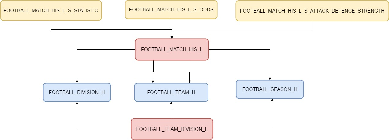 Define variables: attack & defence strength – Beat the Bookie