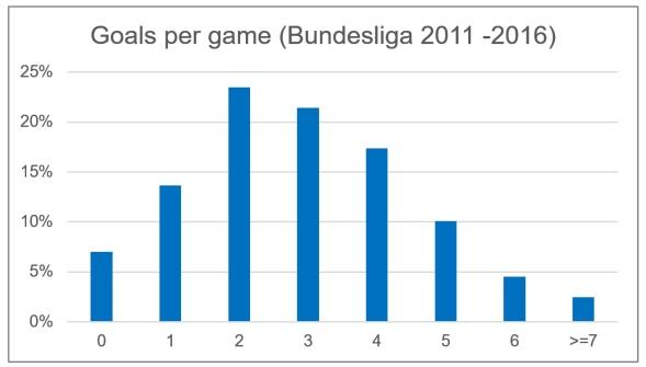 Bundesliga_goal_distribution