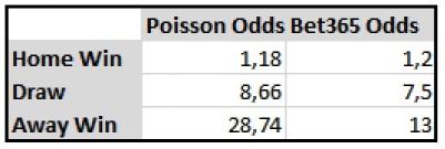 bayer_schalke_poisson_odds