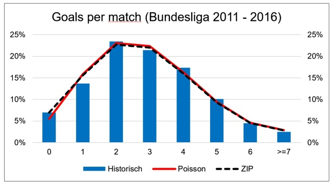 zip_bundesliga_goal_distribution