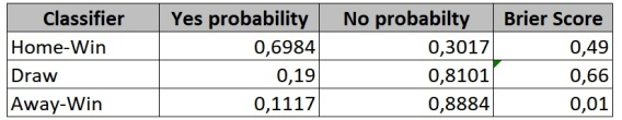 brier_score_binary_classifier