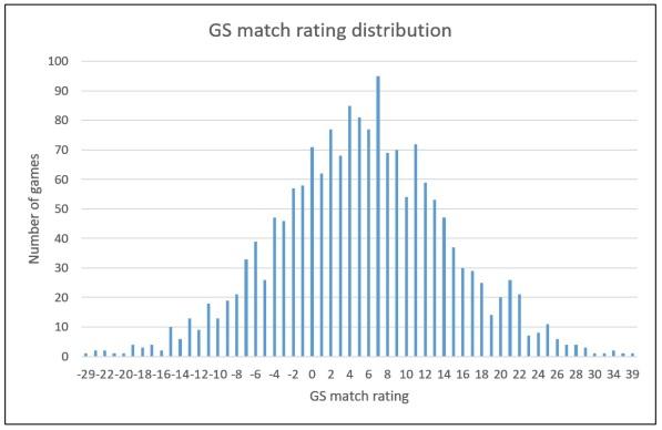 gs_match_rating_distribution