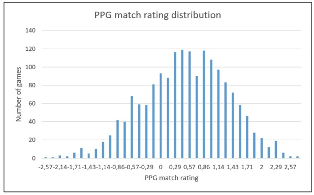 ppg_match_rating_distribution