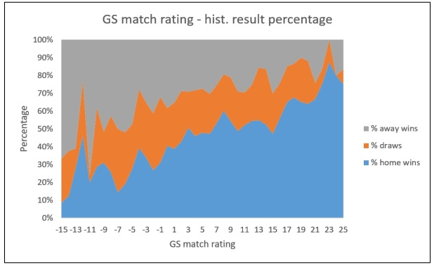 gs_match_rating_percentage