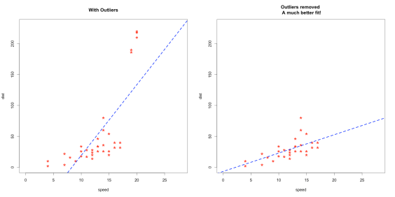 outliers_effect