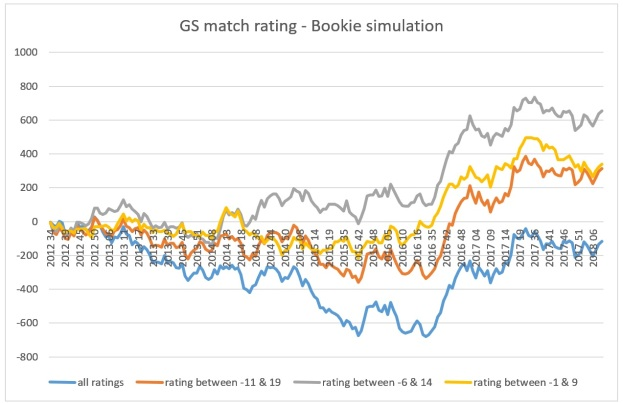 gs_match_rating_bookie_diagram