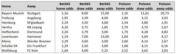 odds_comparison