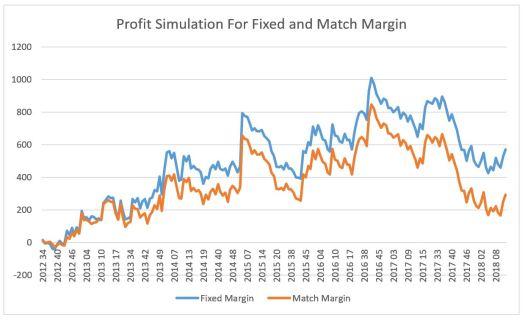 profit_simulation