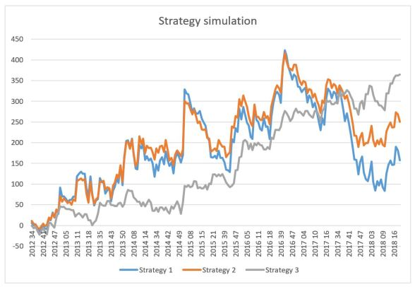 strategy_simulation
