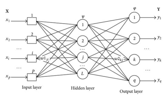MLP-neural-network