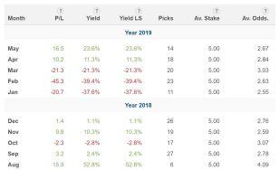 Pyckio monthly profit